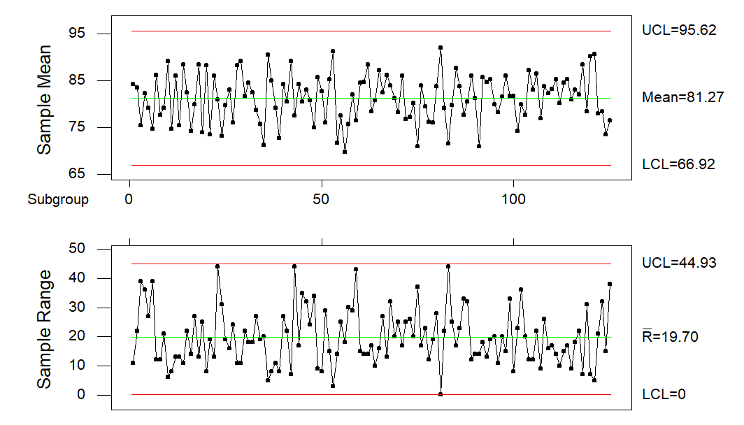 Simulation Output Reports