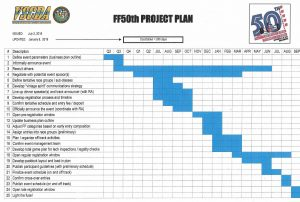Event Management Gantt Chart