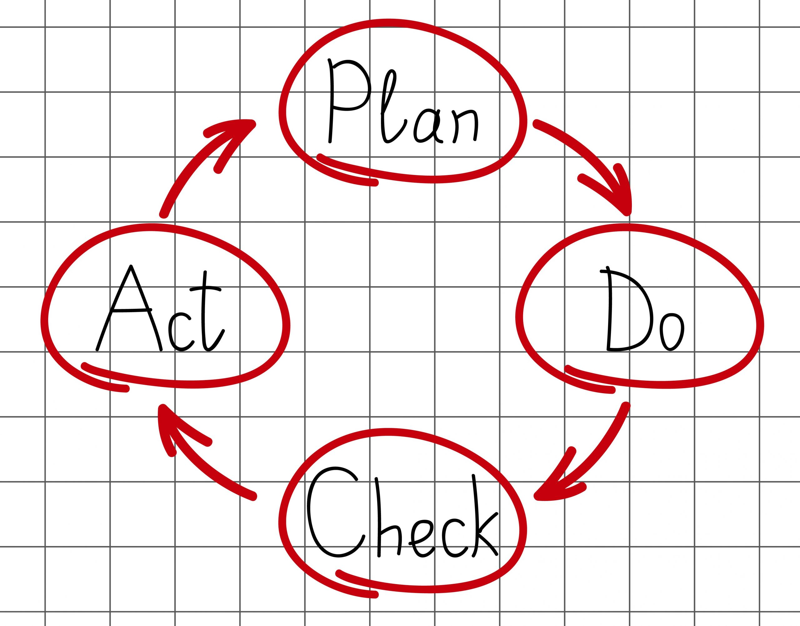 Plan-Do-Check-Act continuous improvement model