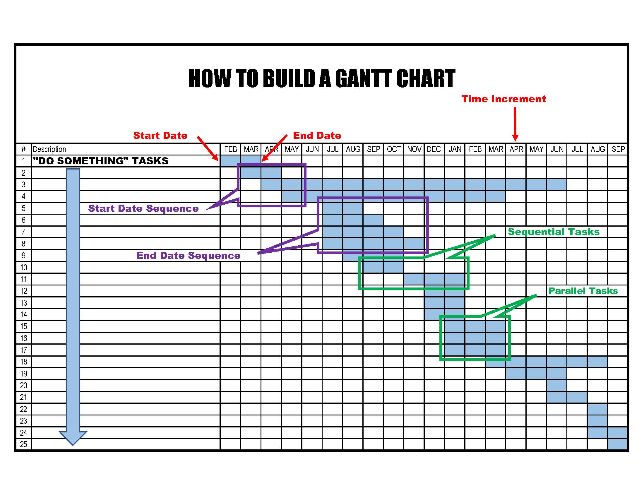 How to Build a Gantt Chart