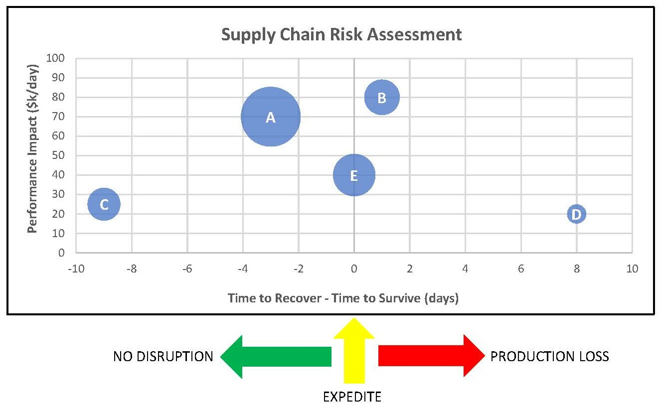 Supply Chain Risk Bubble Chart