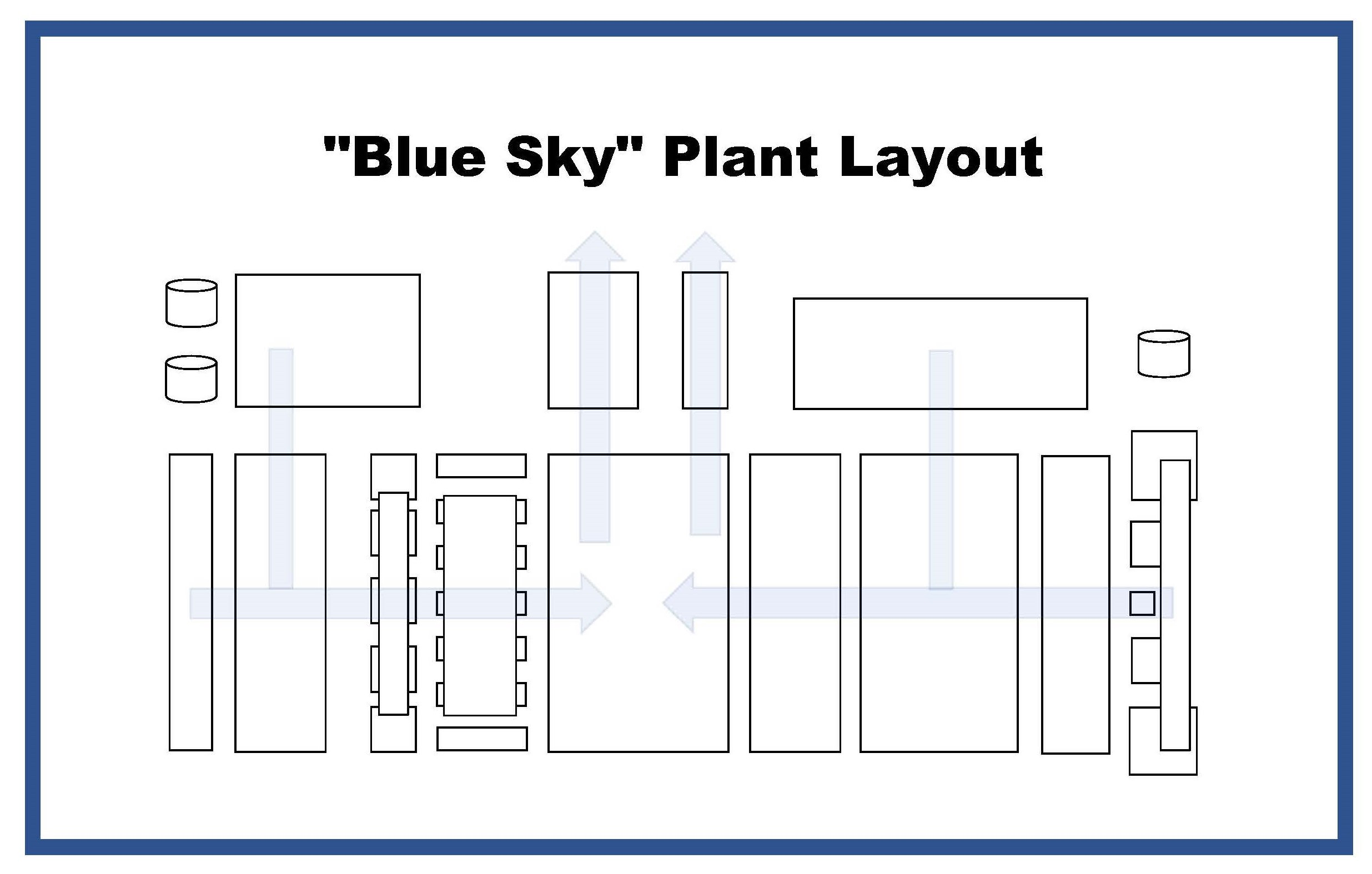 Blue Sky plant layout