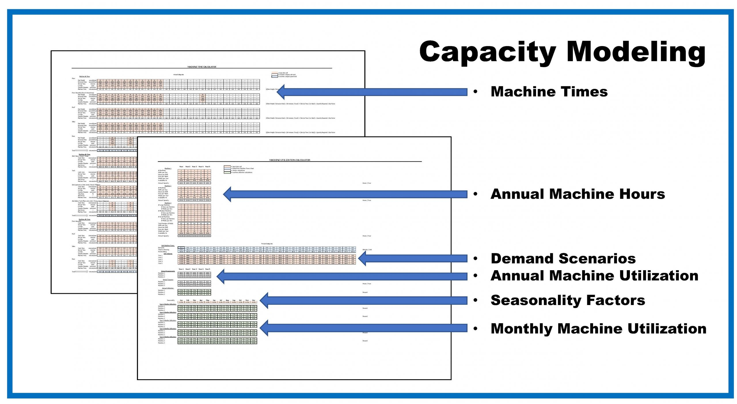 capacity model